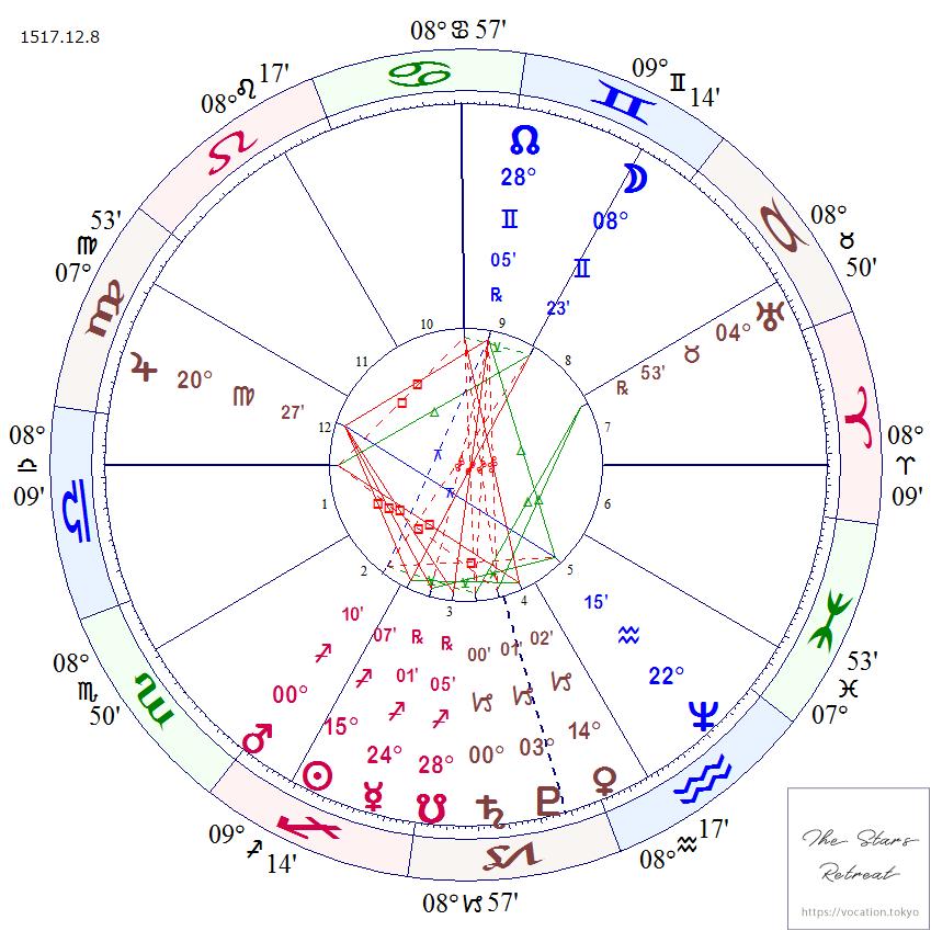 山羊座冥王星と土星のホロスコープ_15171208